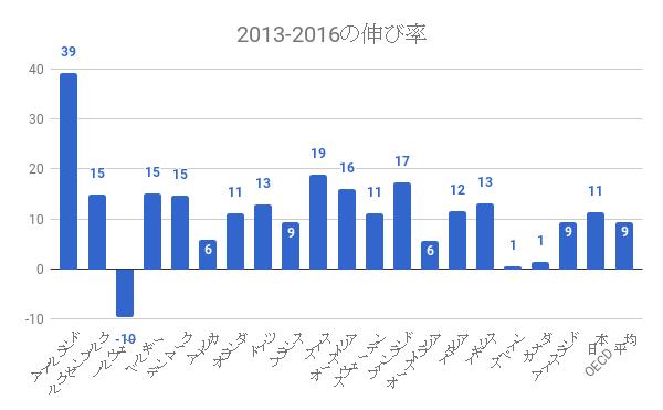 労働生産性国際比較2013-2016