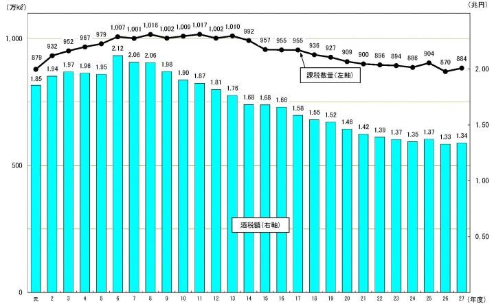 27年度酒税課税額と生産量