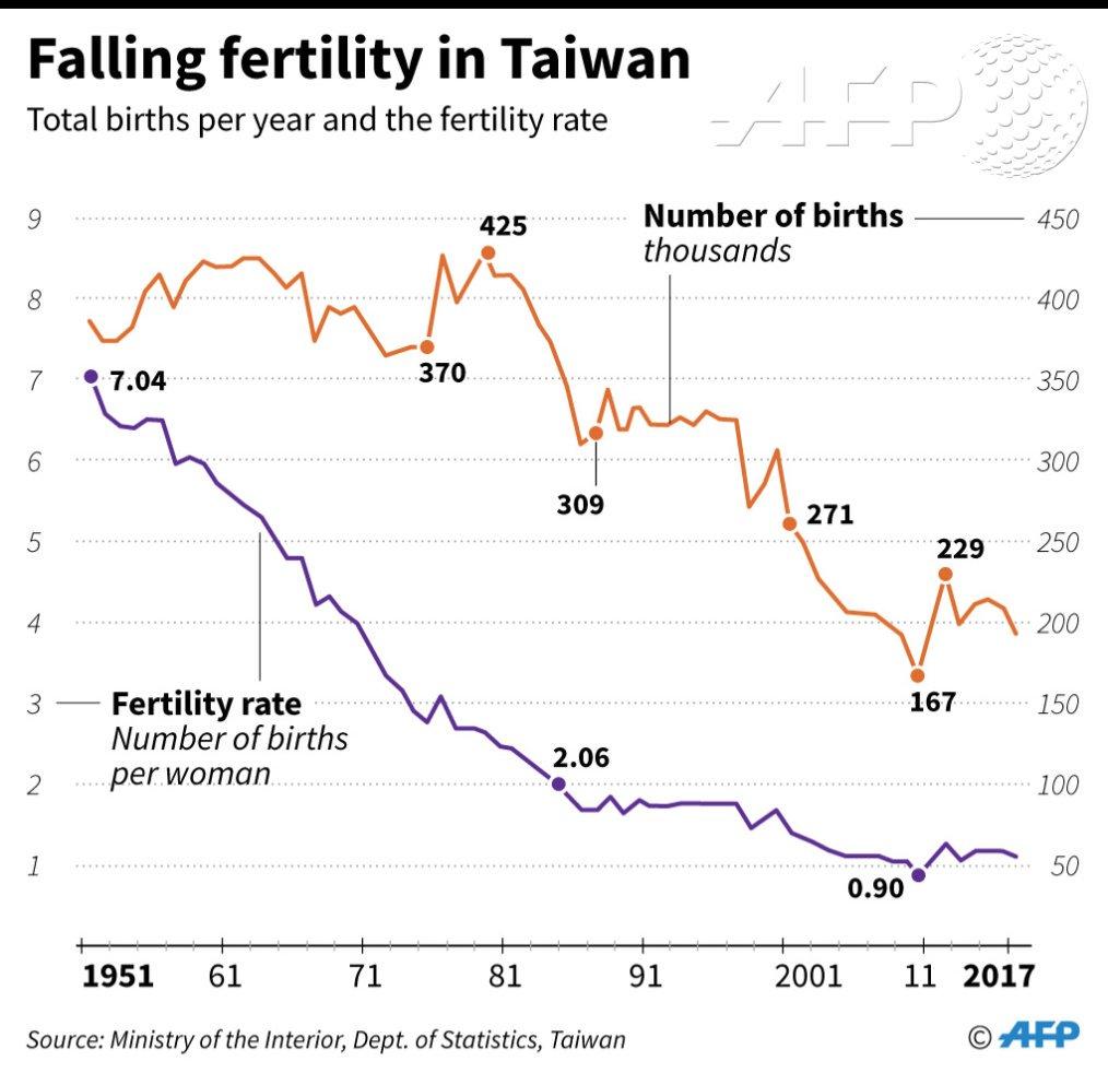 台湾の合計特殊出生率の推移